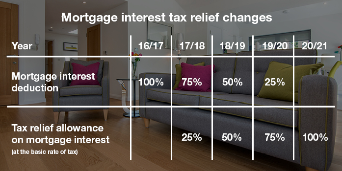 Mortgage Tax Relief On Buy To Let Properties