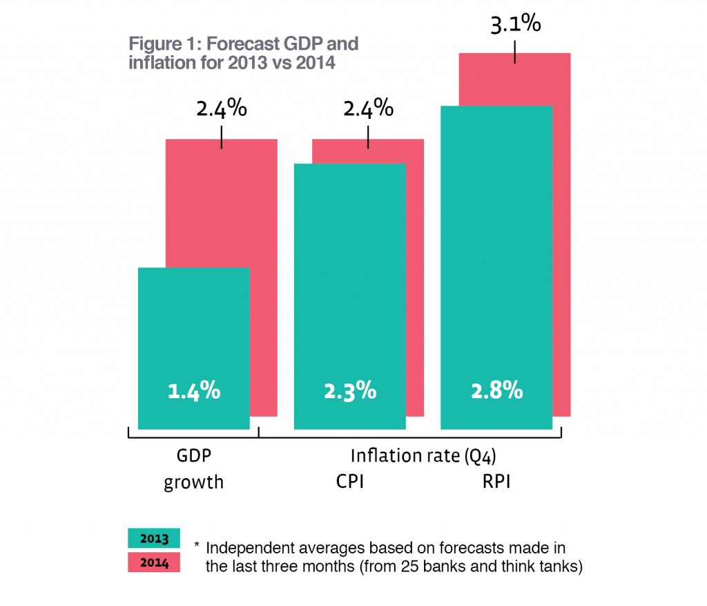 GDP and inflation forecast