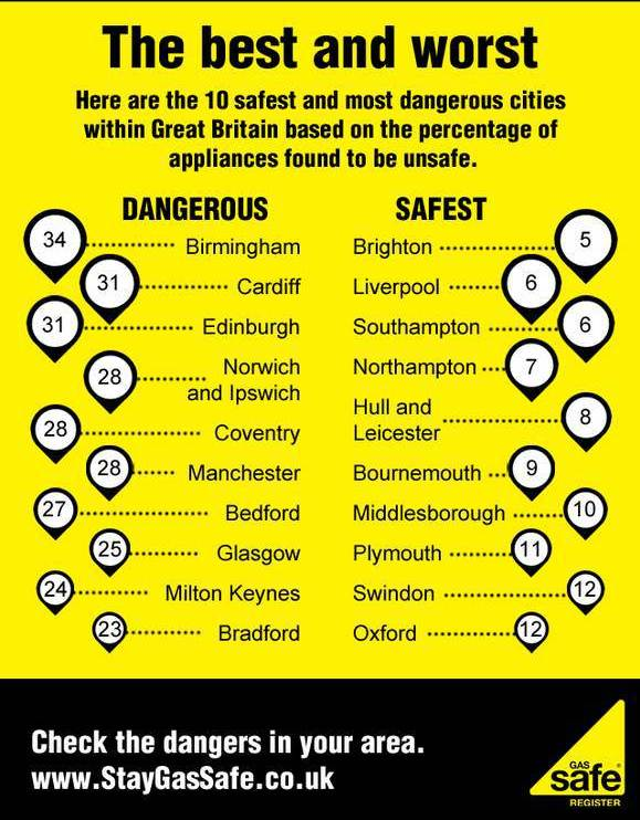 Gas safe cities